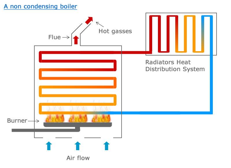 Condensing Boiler Diagram - Product Wiring Diagrams •