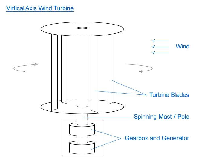 Wind Turbines | Micro Turbines