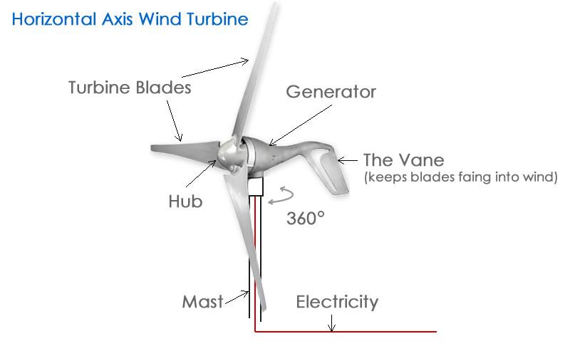 turbine wind generator wiring diagram wind turbine block